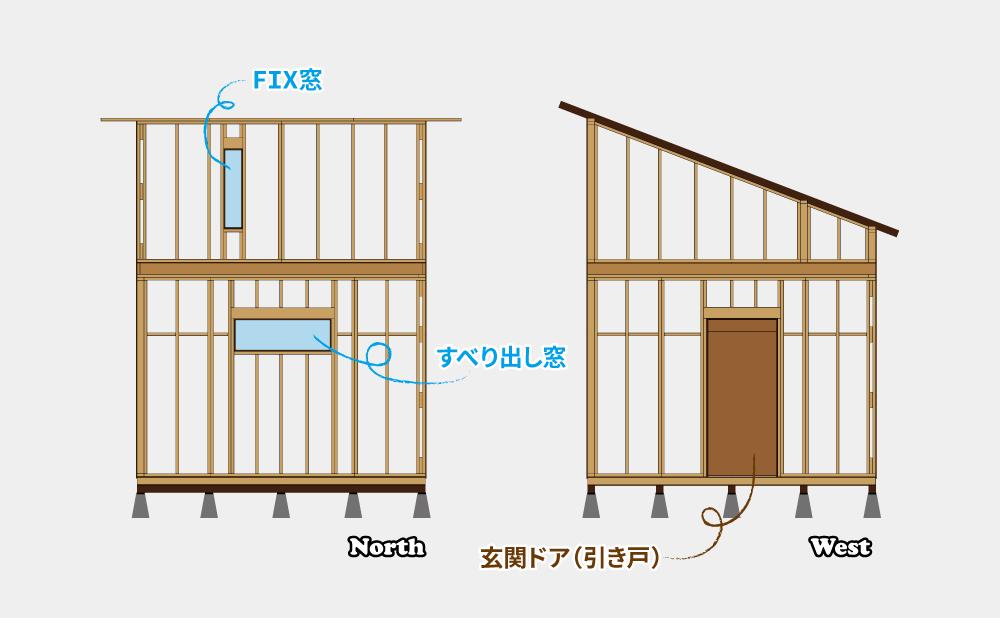 北側と西側の壁パネル